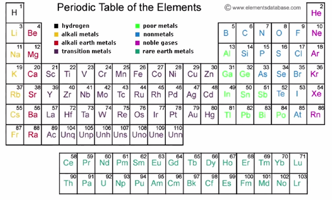 PS PERIODICLE TABLE 1